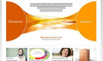 Bundeshaushaltsdaten – Deutschland