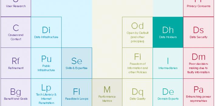 Erfolgs- und Störfaktoren für Open Data Initiativen