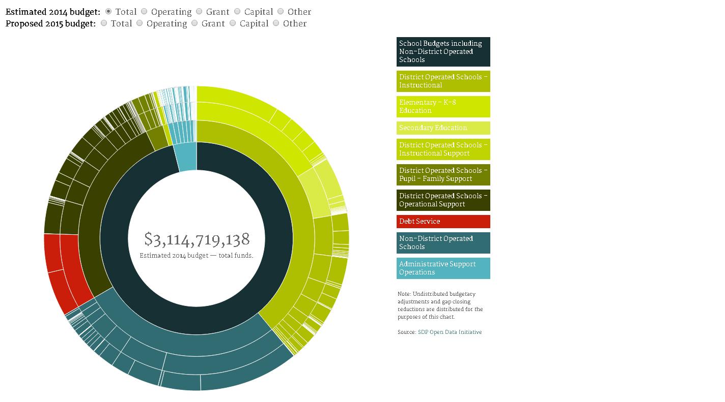Visualisierungen von Finanzdaten – Liste guter Beispiele weltweit