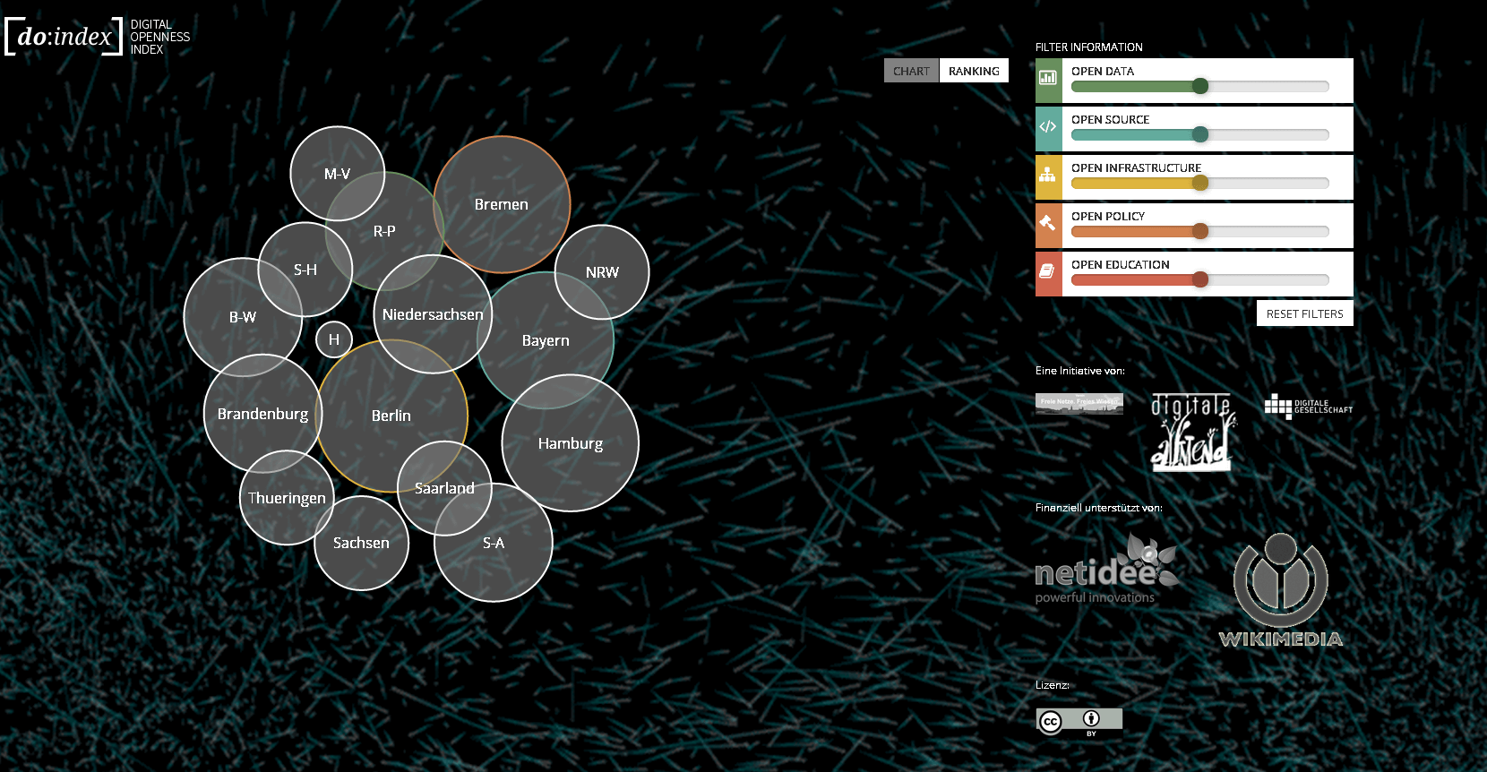 Digitaler Offenheitsindex